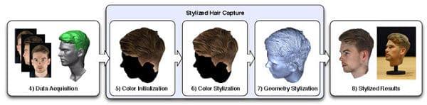 capture des cheveux