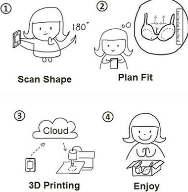 scan shape