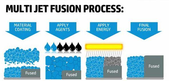 machine multijet fusion