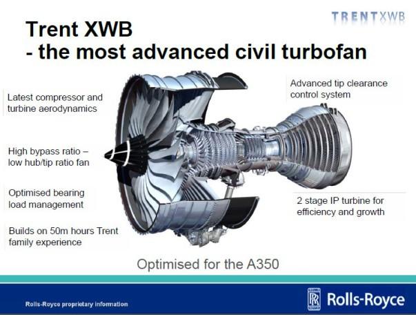 Trent XWB-97