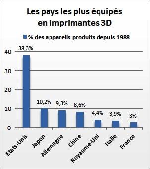 rapport-pays-impression-3d