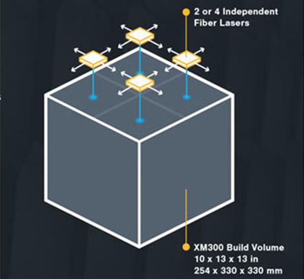impression 3d multi-laser