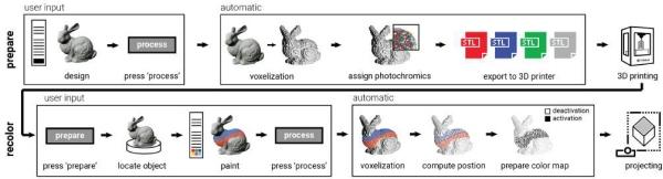 système d'impression 3D couleur