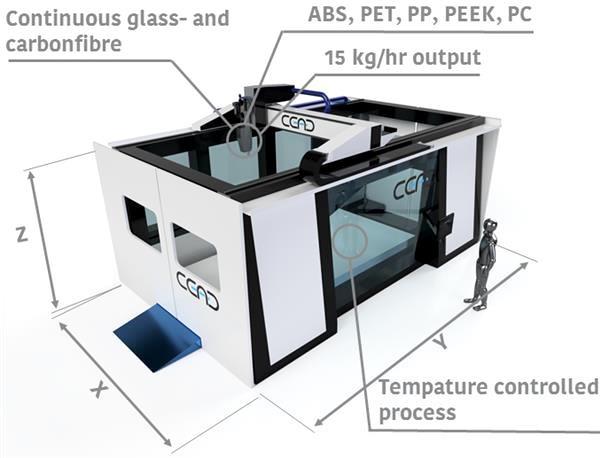 imprimante 3D CFAM pour l'industrie navale