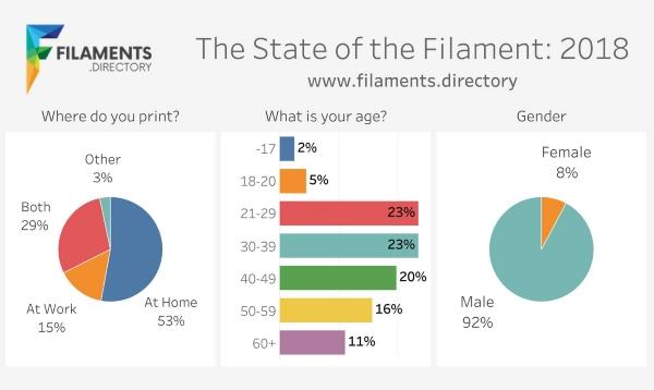 Imprimante 3D FDM : qui sont ses utilisateurs et leurs filaments préférés ?