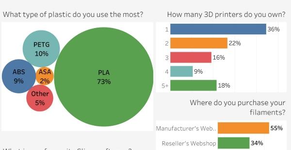 étude filament impression 3D