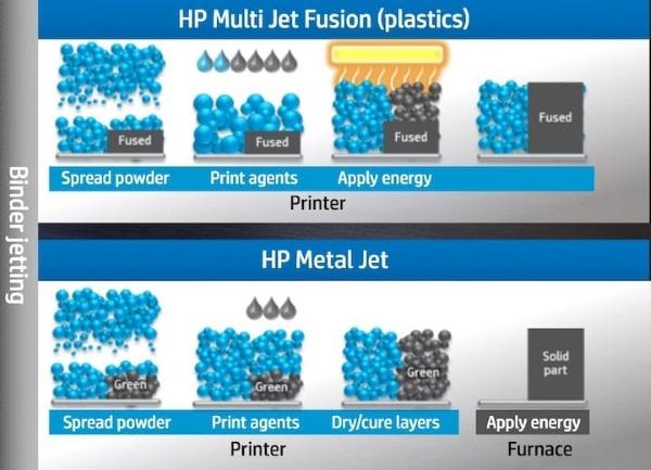 technologie Metal Jet de HP