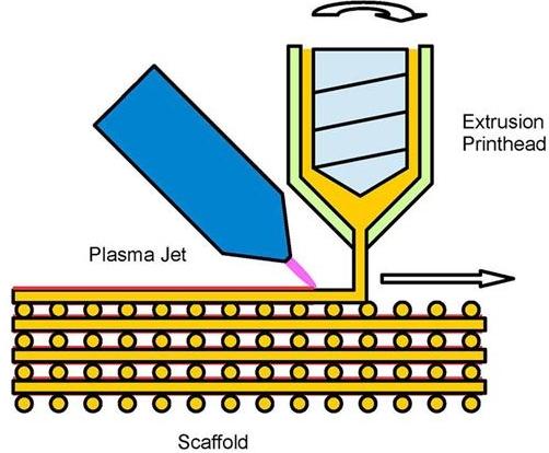 procédé d'impression 3d à jet de plasma