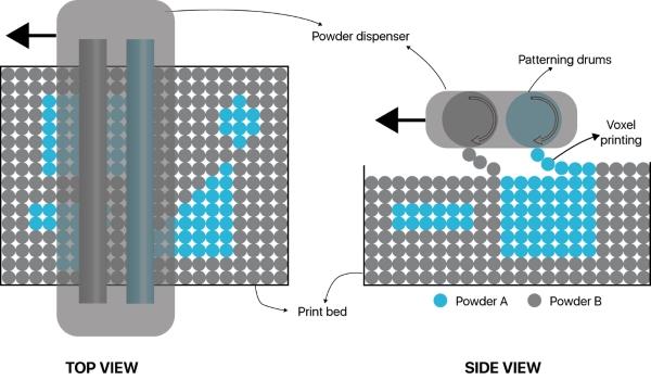 technologie d'impression 3d multi-poudre d'Aerosint