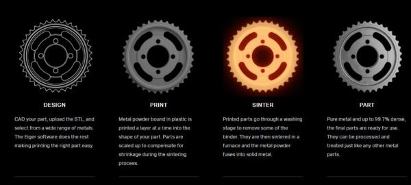 étapes de fabrication propres au système Metal X