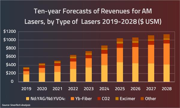 graphique sur l'évolution des lasers utilisés en impression 3D