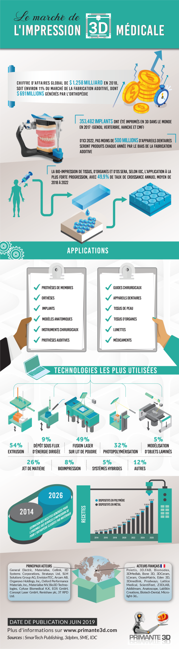 infographie sur le marché de l'impression 3D médicale