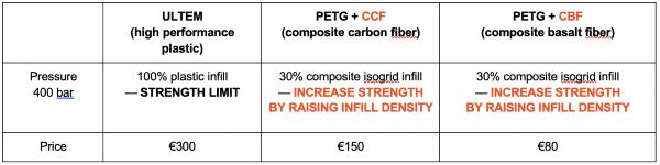 tableau comparatif fibres composites
