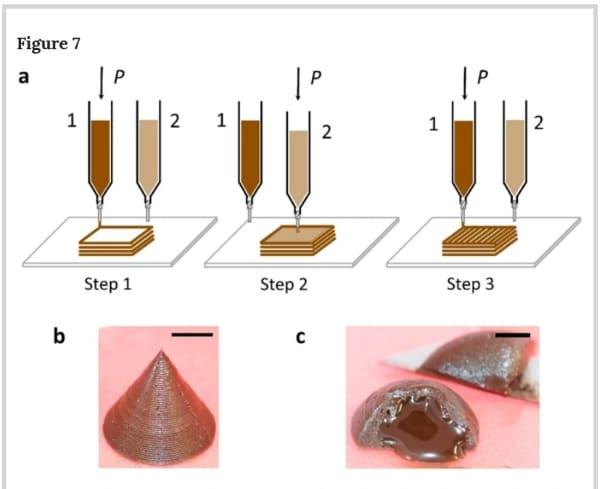 cone solide imprimé en 3D avec chocolat fondu