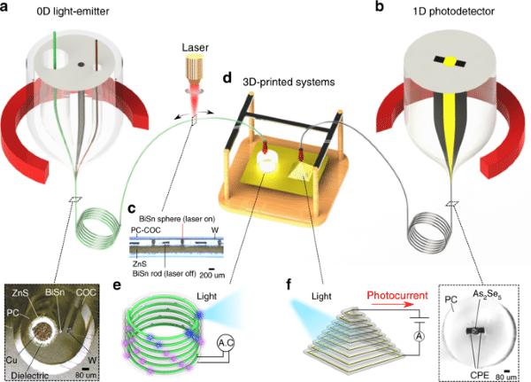 encres à filament multimatériel structurées conçues pour les systèmes fonctionnels imprimés en 3D