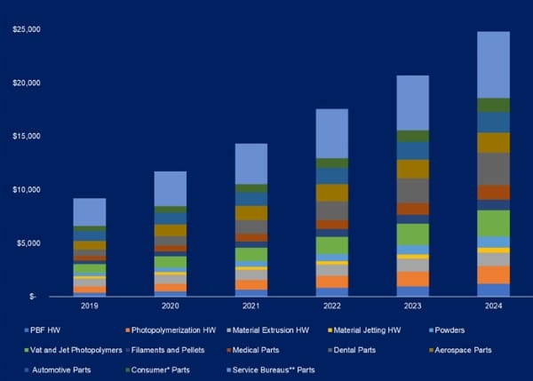 graphique sur le marché de l'impression 3D polymère