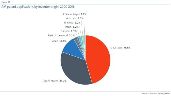 chiffres brevets impression 3d