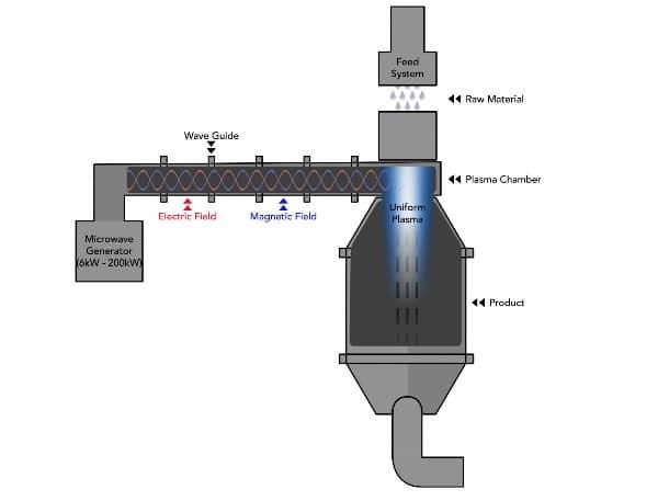 Schéma du processus de production d'UniMelt