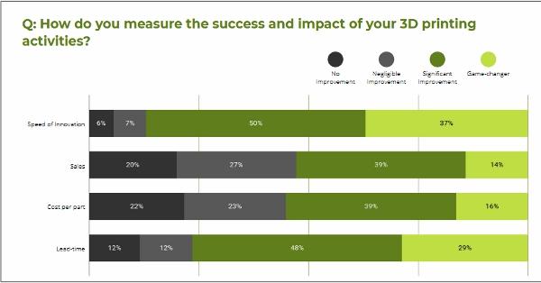 impacts de l'impression 3D sur les activités des entreprises