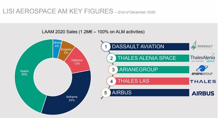 Lisi Aeropace en 5 chiffres clefs