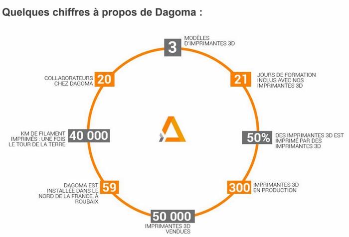 données Dagoma