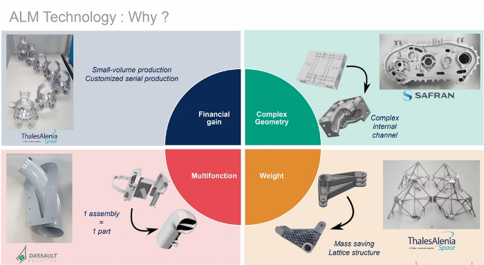 Infographie de Lisi Aerospace illustrant les principaux bénéfices de la fabrication additive