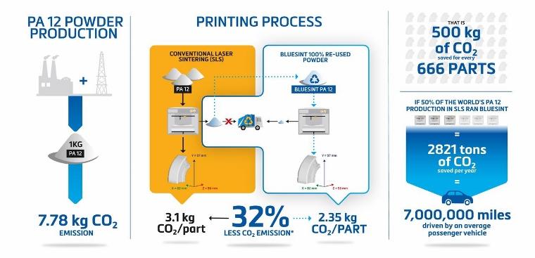 Bluesint PA12 : Materialise lance son service d'impression 3D de poudre 100 % réutilisable