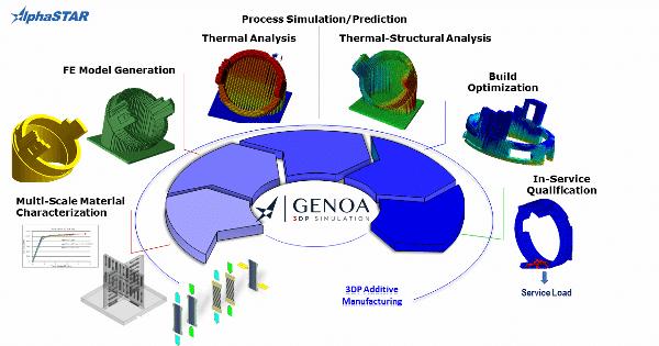 GENOA 3DP par AlphaSTAR : une solution polyvalente capable de prédire les déformations et formations de fissures