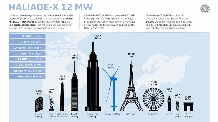 infographie Haliade-X